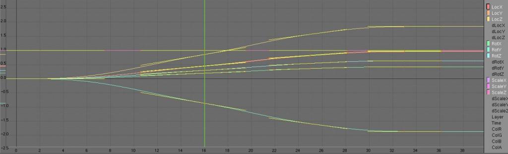 Увеличить IPO-график